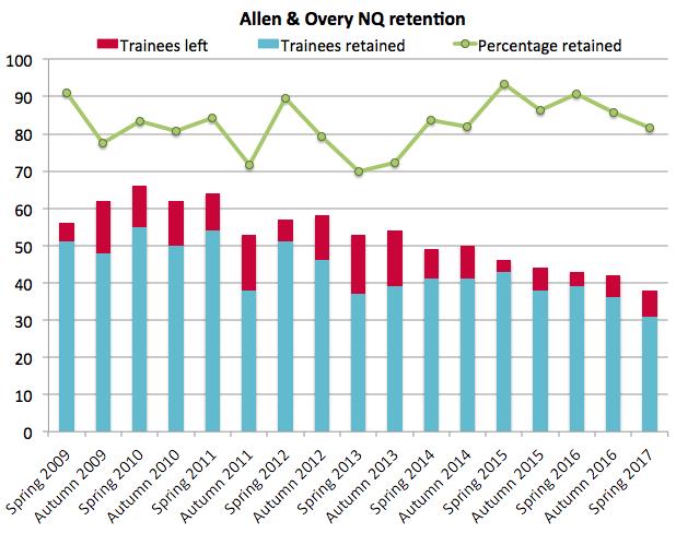 Allen & Overy retention 2017