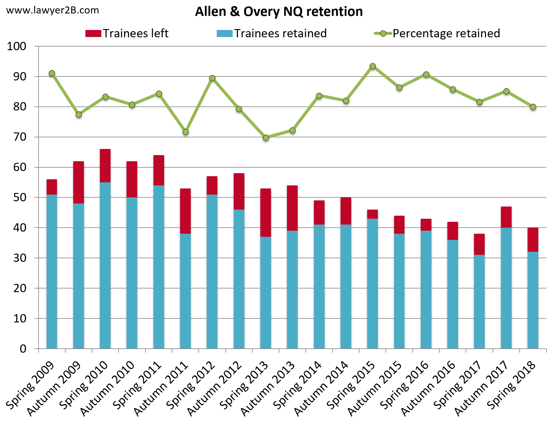 Allen & Overy retention 2018