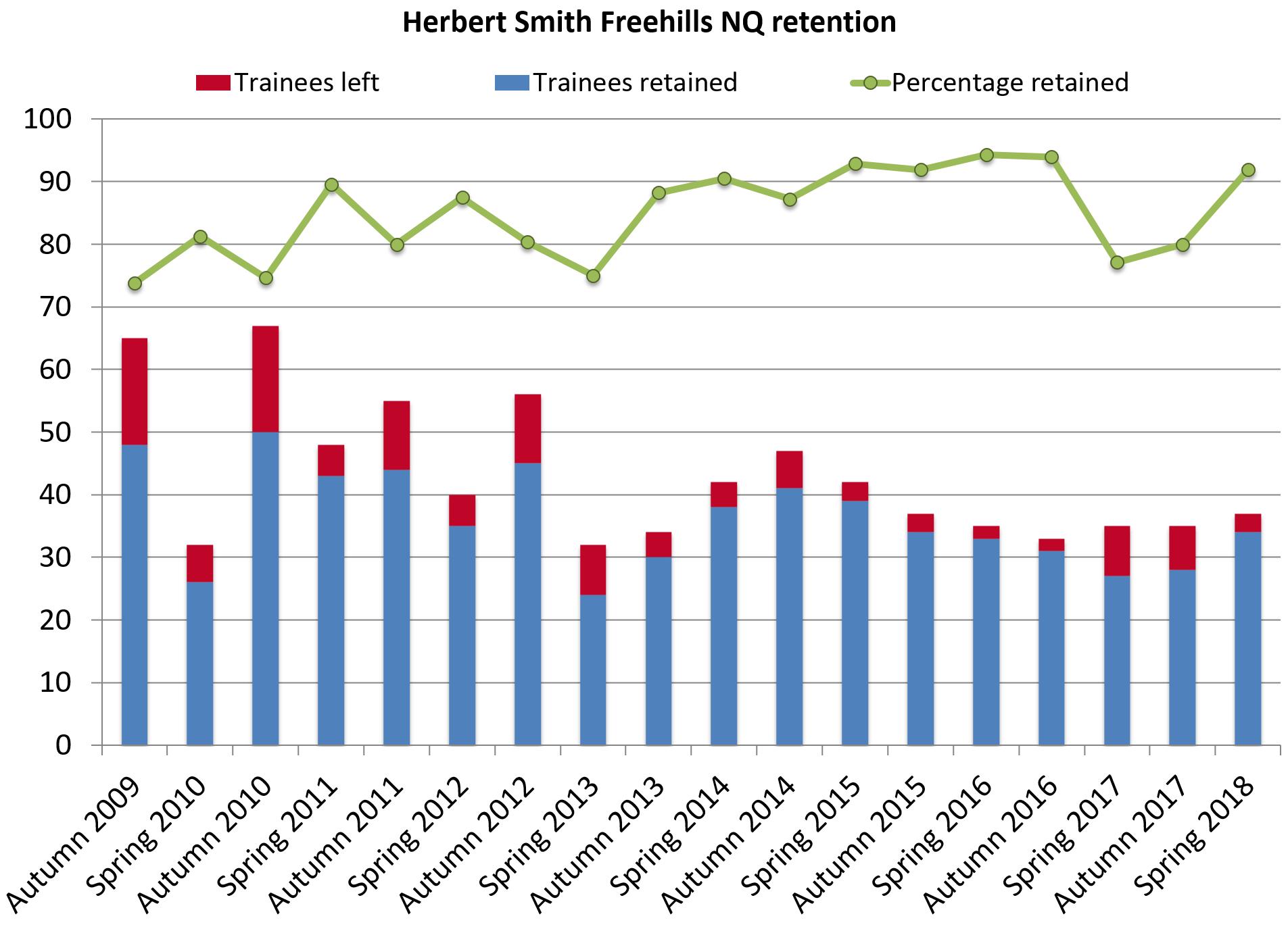 Herbert Smith Freehills retention 2018