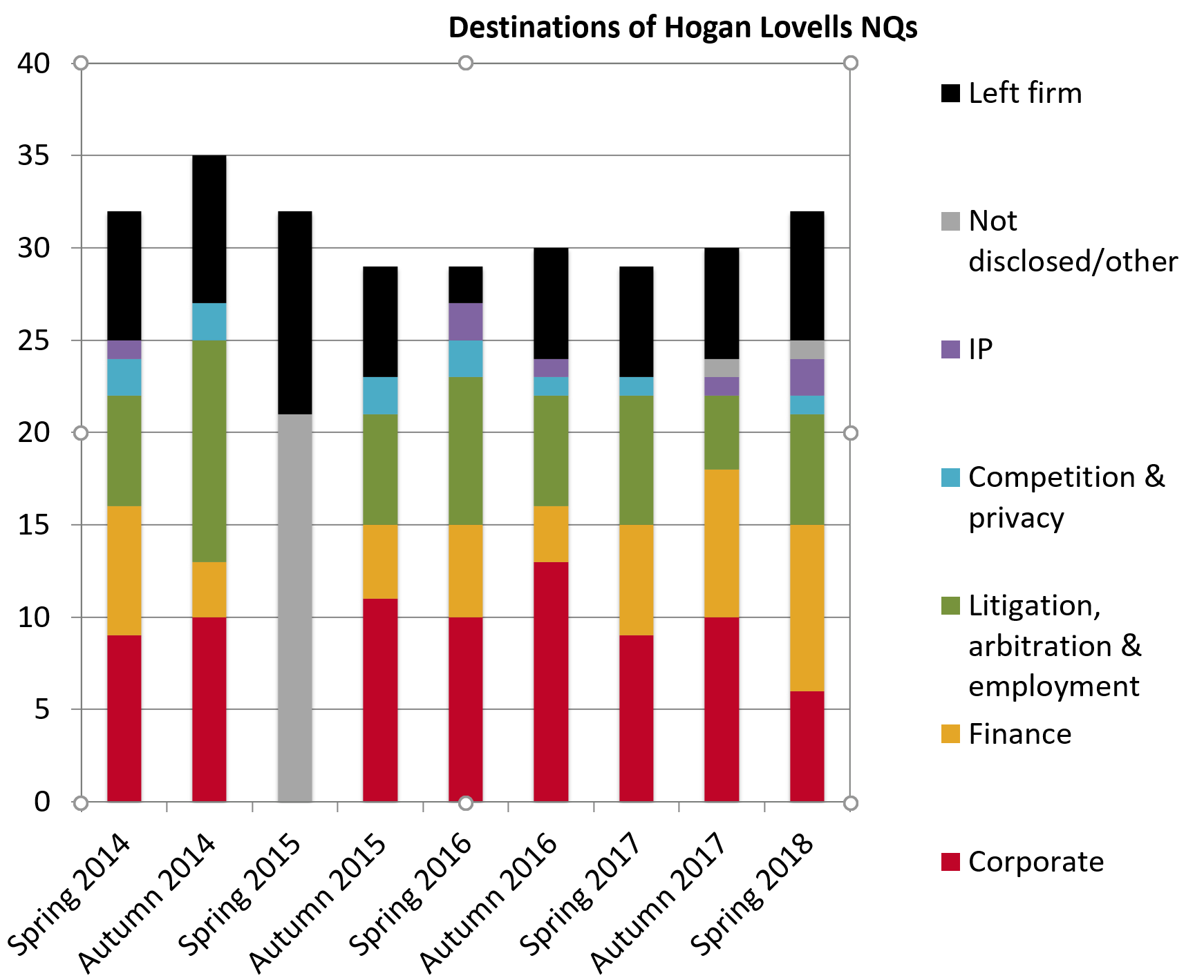 Hogan Lovells retention 2018