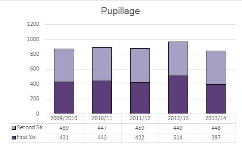 pupillage_graph