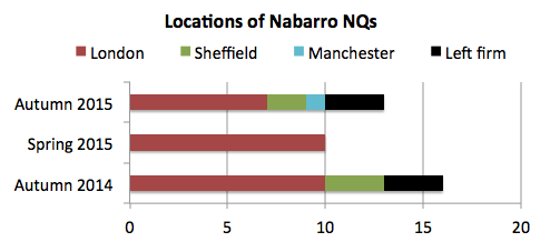 Nabarro NQ locations