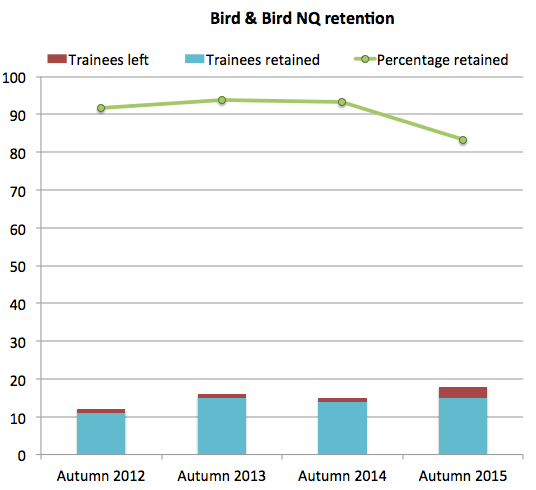 Bird & Bird NQ retention
