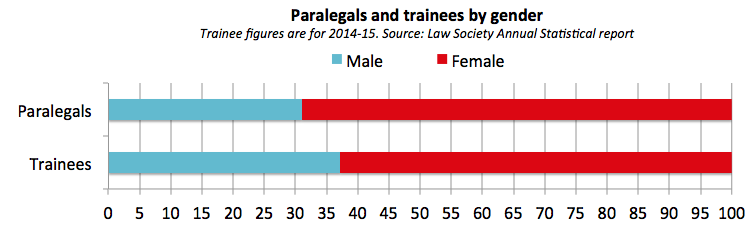 Paralegal gender