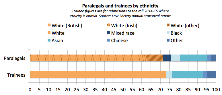 Paralegal ethnicity