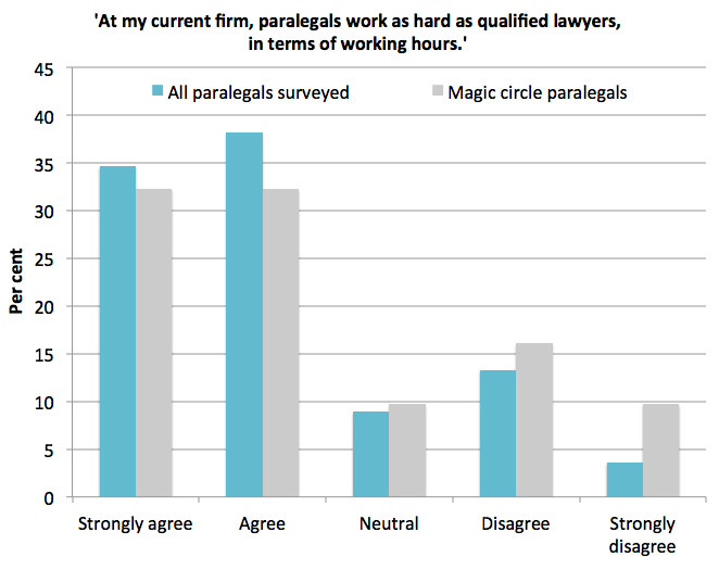 Paralegal hours satisfaction
