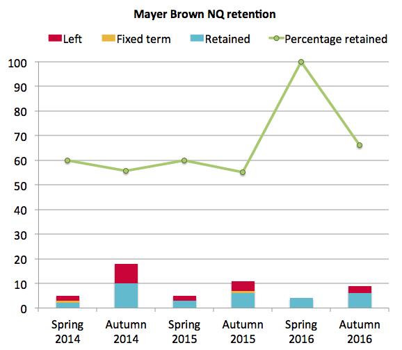 Mayer Brown NQ retention