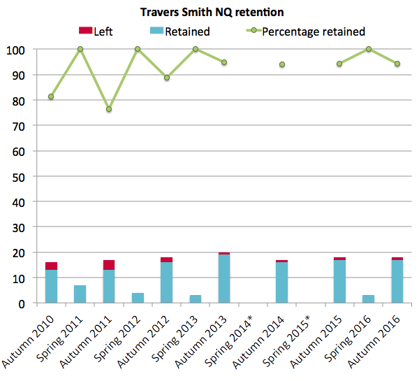 Travers Smith retention 2016