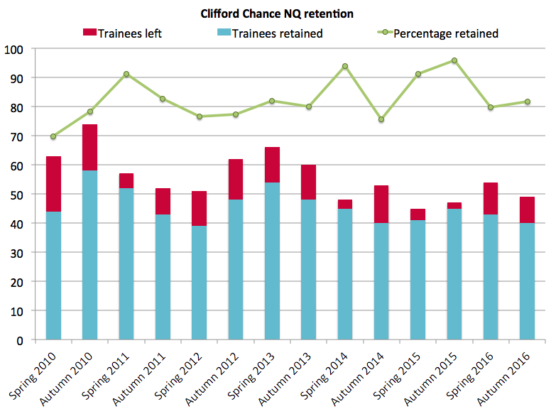Clifford Chance retention autumn 2016