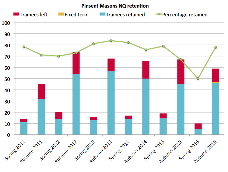 Pinsent Masons retention 2016