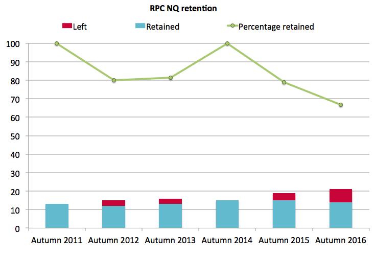 RPC retention 2016