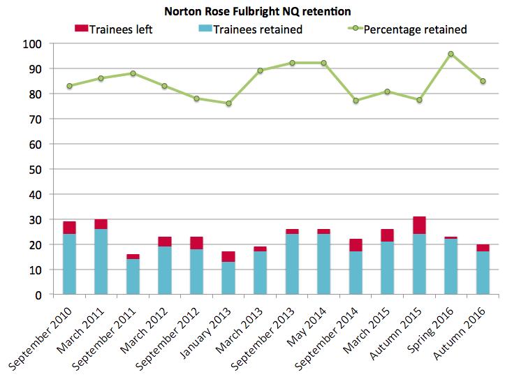 Norton Rose retention 2016