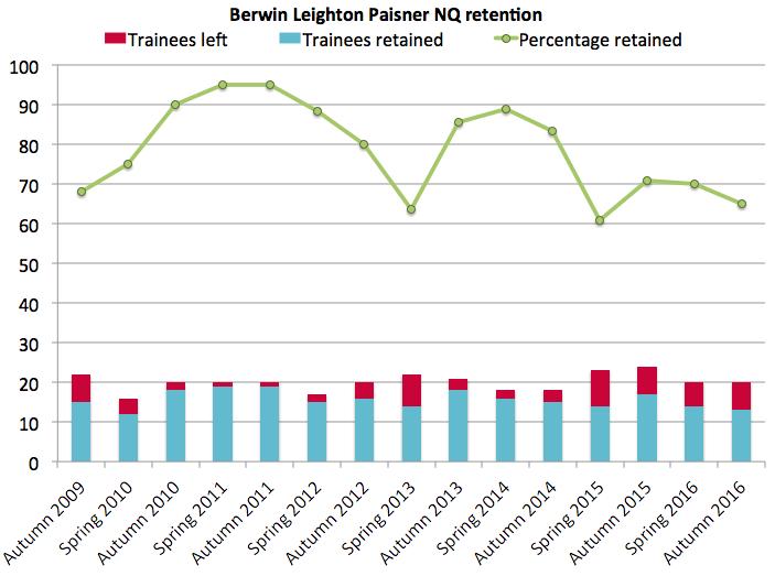 BLP retention 2016