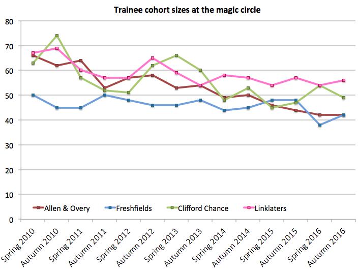 Magic circle trainee numbers