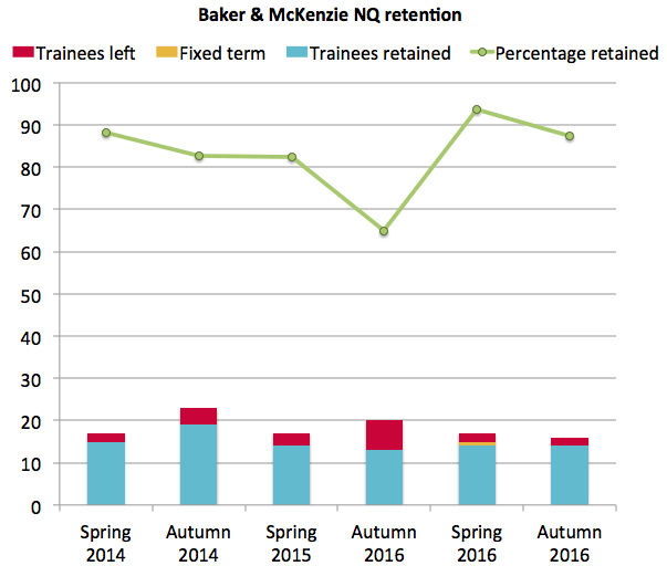 Baker & McKenzie retention 2016