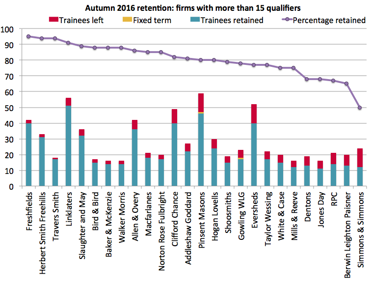 Retention 2016 large firms
