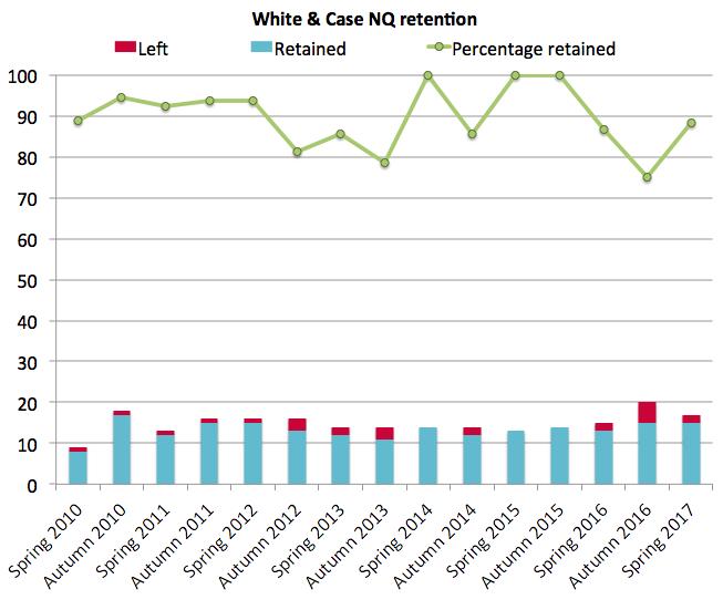 White & Case retention 2017