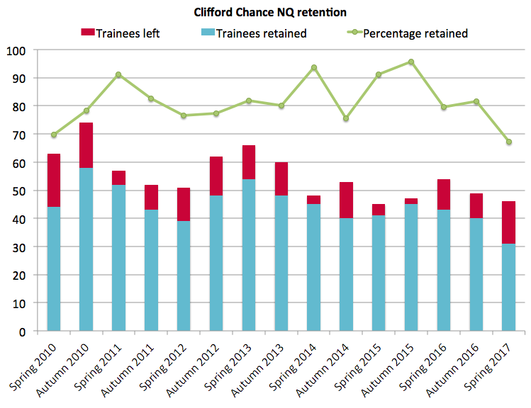 Clifford Chance retention 2017