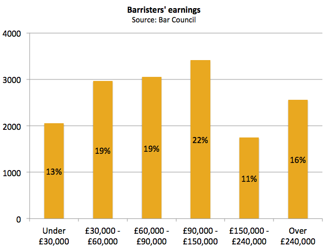 How much barristers earn graph, source The Bar Council