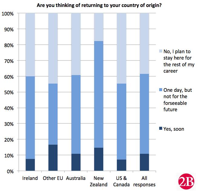 Overseas survey 2017
