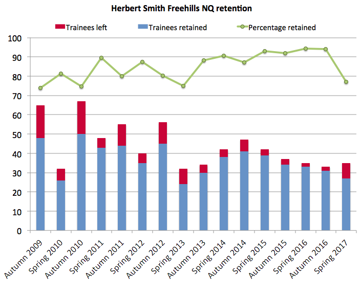 Herbert Smith Freehills retention