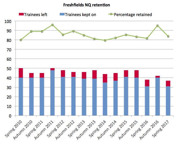 Freshfields retention 2017