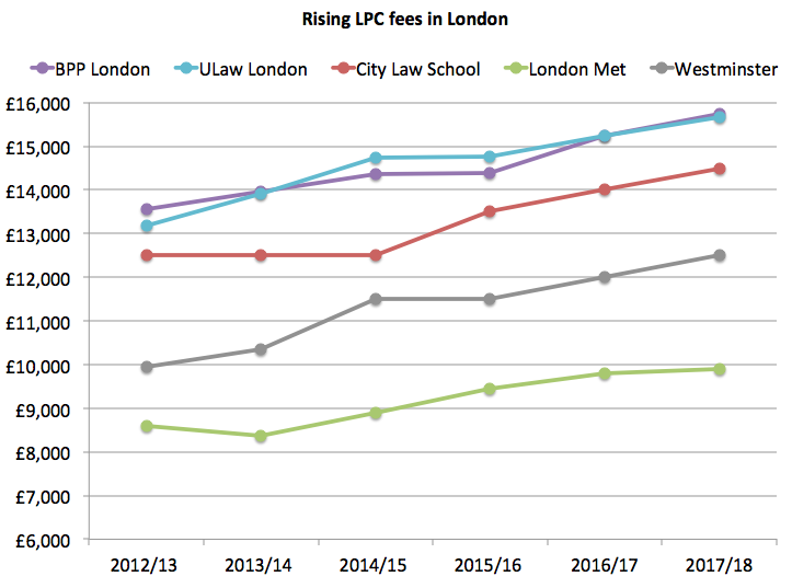 LPC fees