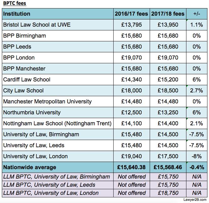 BPTC fees