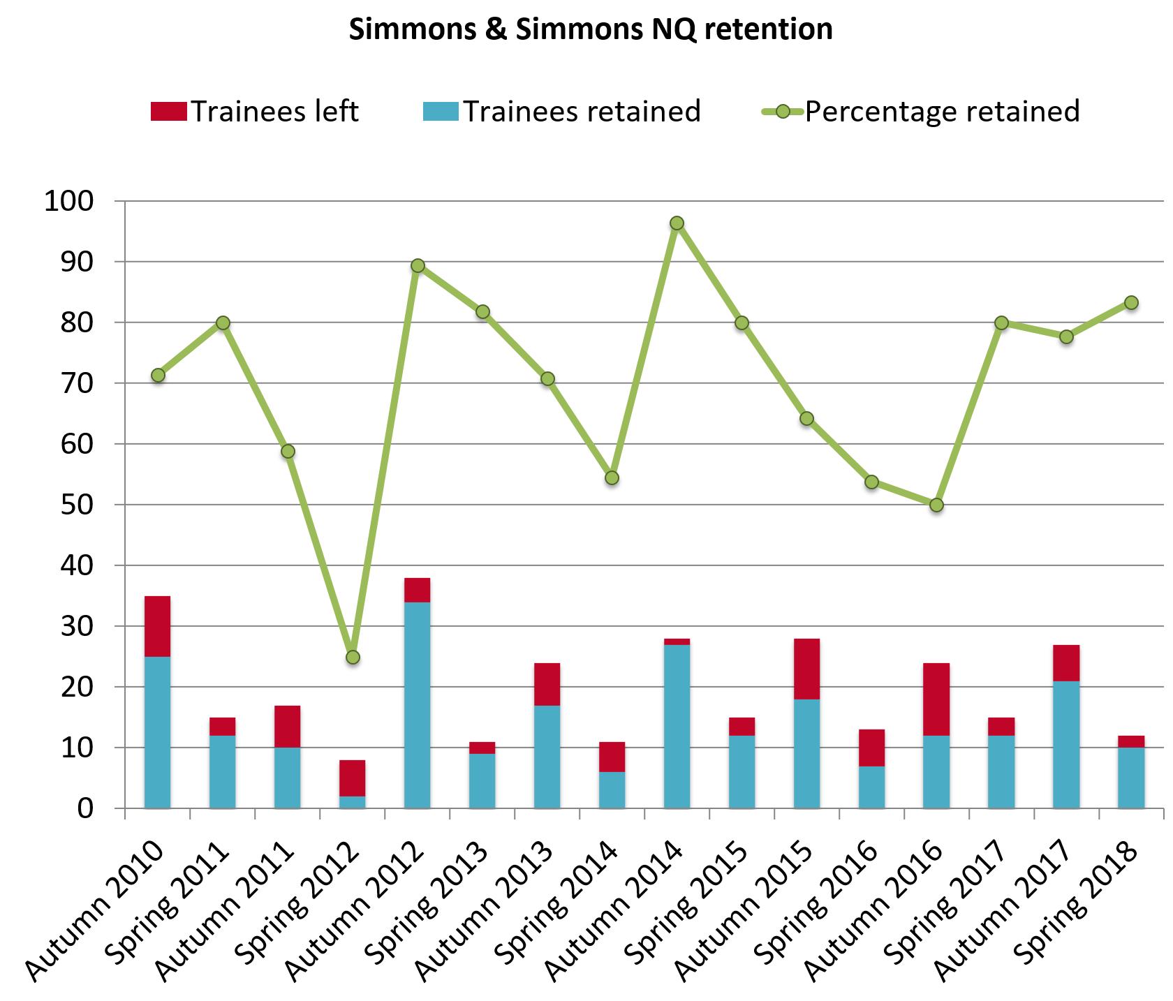 Simmons retention 2018