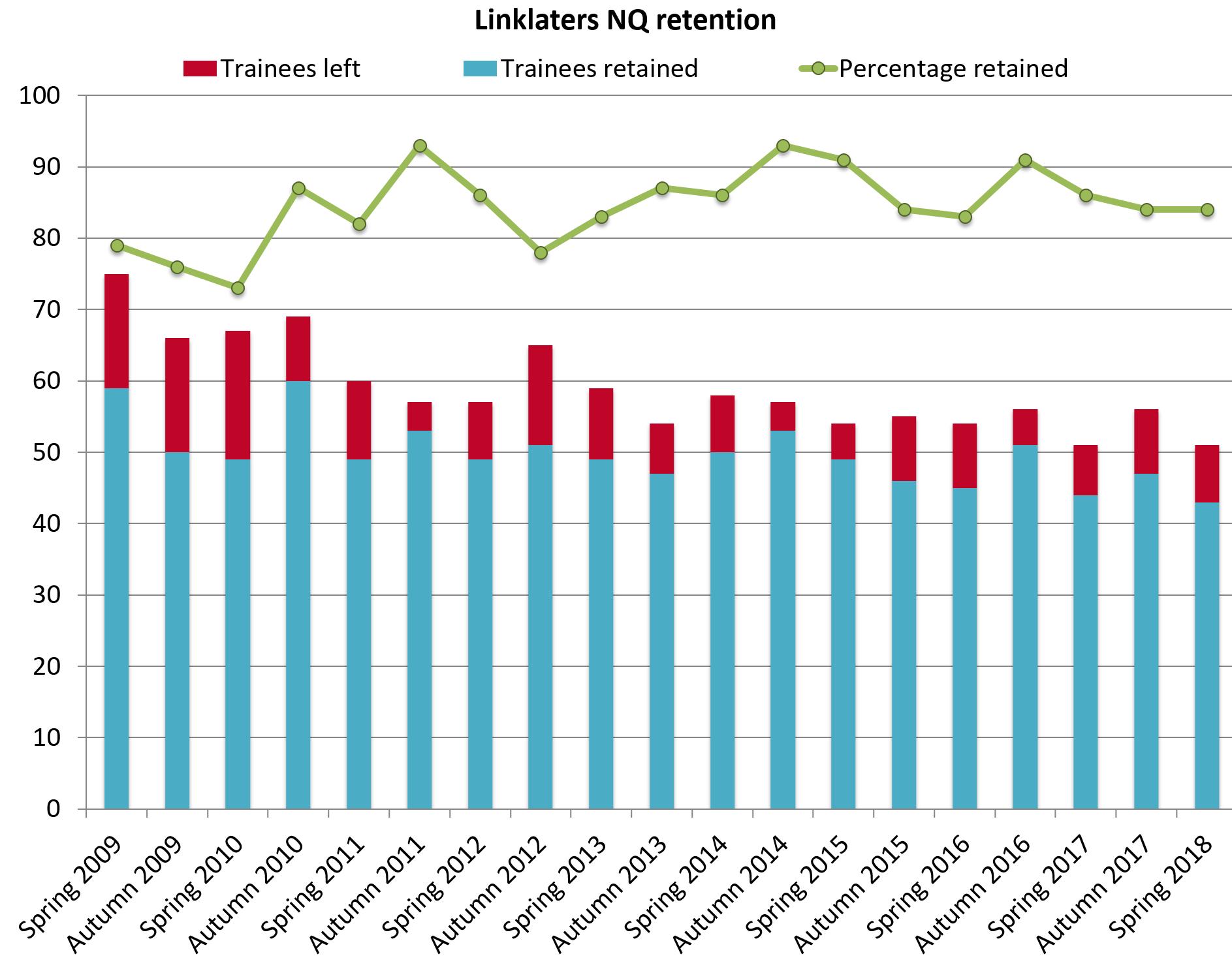 Linklaters retention 2018
