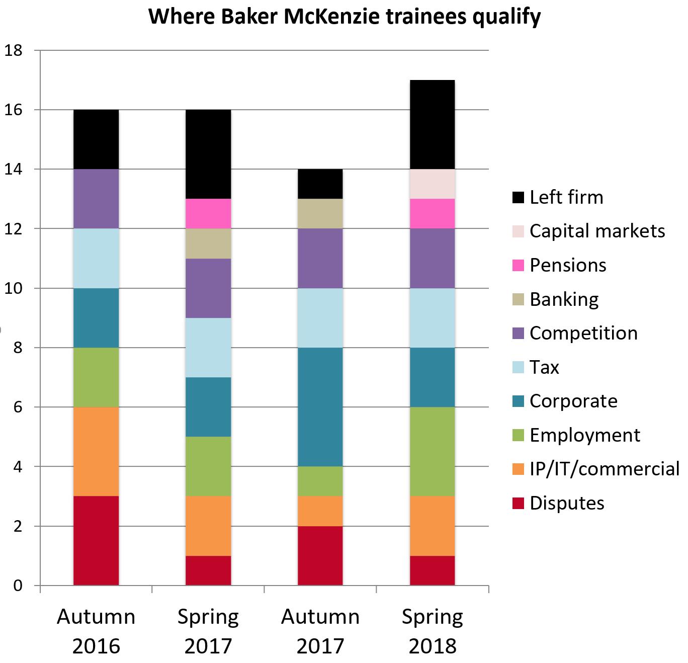 Baker McKenzie retention 2018