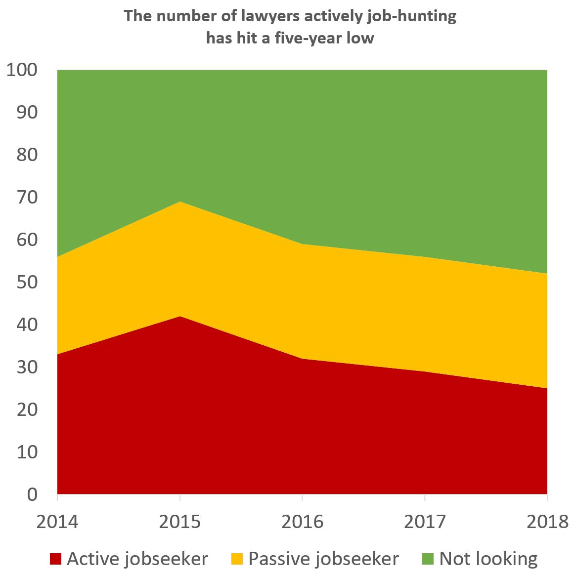 Lawyer job search