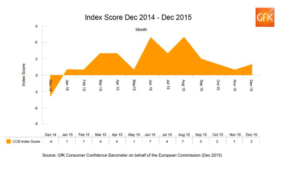 2015 marked the first full year of positive consumer confidence