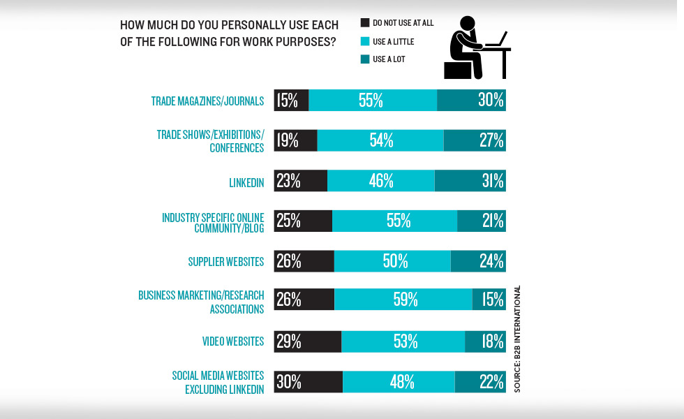 the role of brands in b2b The role of multichannel marketing in b2b ecommerce 3 executive summary buy one brand against another, but very little.