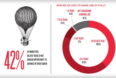 When are marketers likely to change jobs