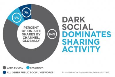 dark social mobie sharing 2016