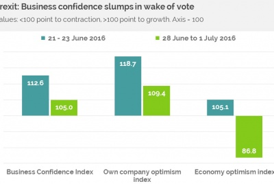 Business confidence resized