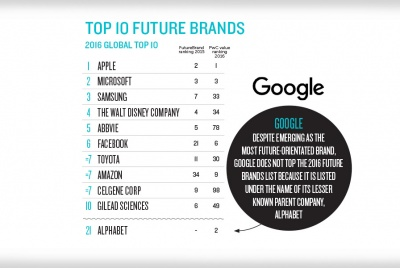 Top 10 future brands