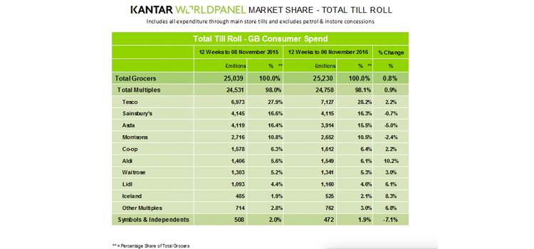 grocery sales kantar worldpanel november