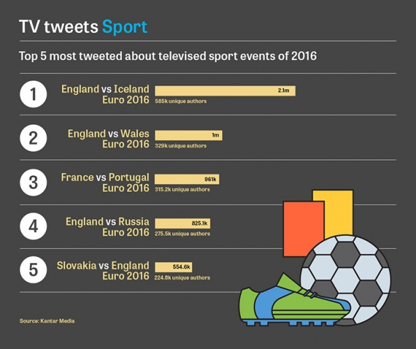 euro 2016 most tweeted tv of the year. Black Bedroom Furniture Sets. Home Design Ideas