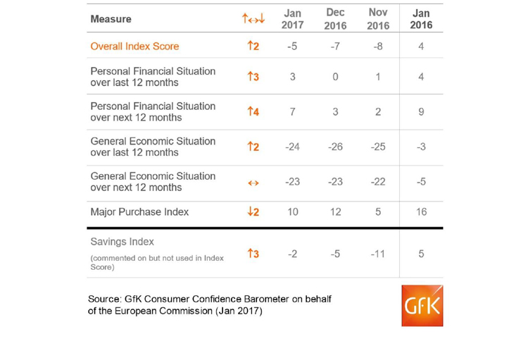 GfK consumer confidence index: Sentiment improves 2 points to -5 in January