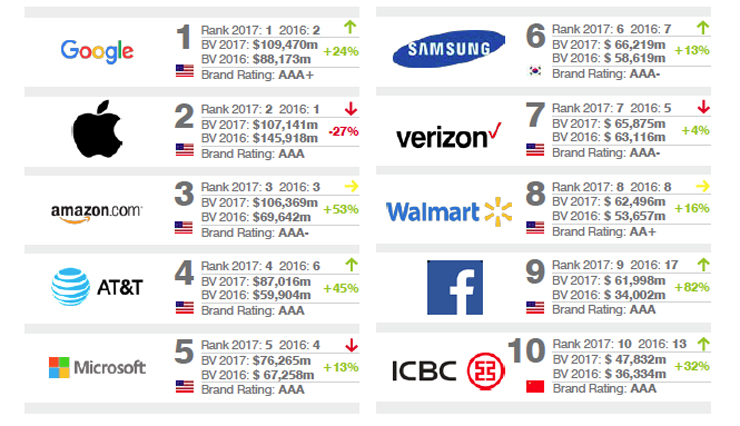 Google Overtakes Apple As World's Most Valuable Brand