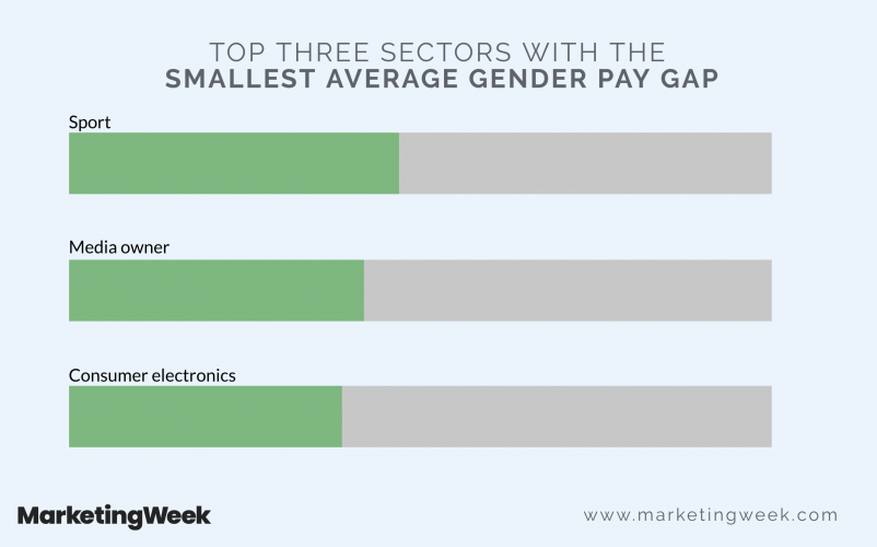 Top three sectors with the smallest average
