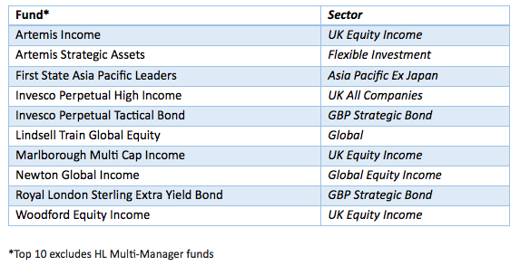 Hargreaves most popular funds