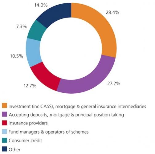 FCA budget