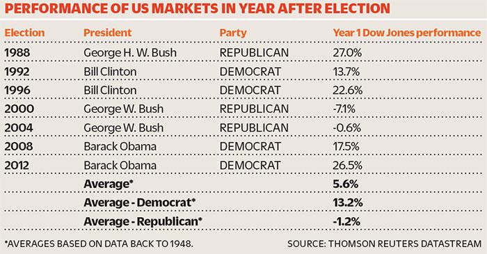 USmarketsgraph