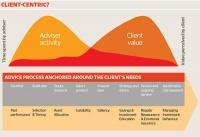 clientcentricgraph