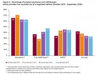 fca-pension-pot-retirement-data