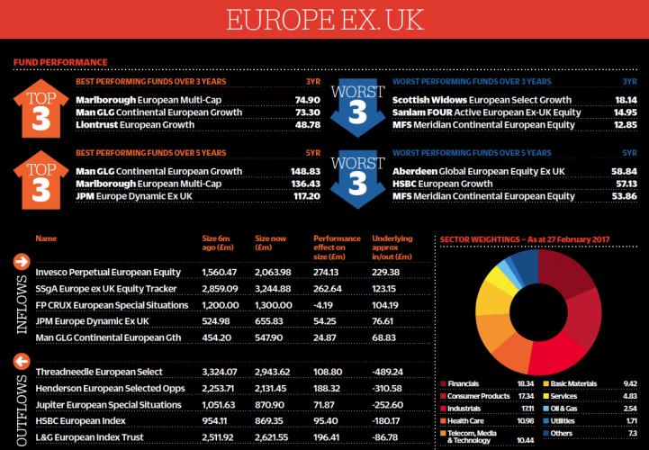 Europe ex-UK part one