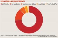 Aberdeen and Standard Life chart 1